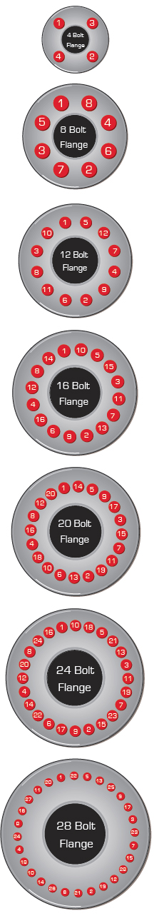 TIGHTENING SEQUENCE & BOLTING PROCEDURE FOR FLANGE BOLTS - SANGER METAL